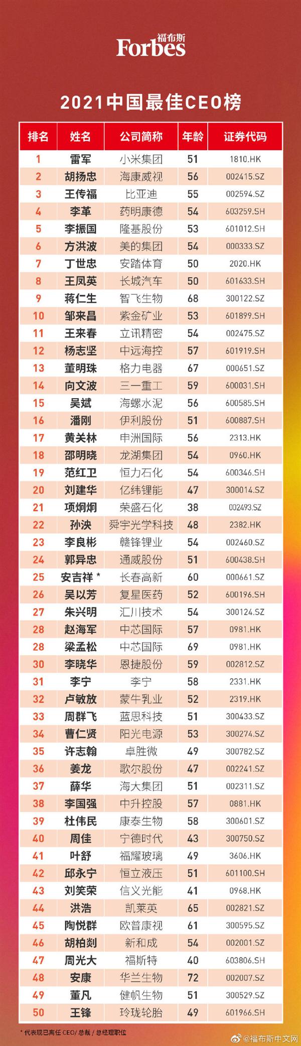 福布斯中国发布最佳CEO榜:雷军、董明珠上榜